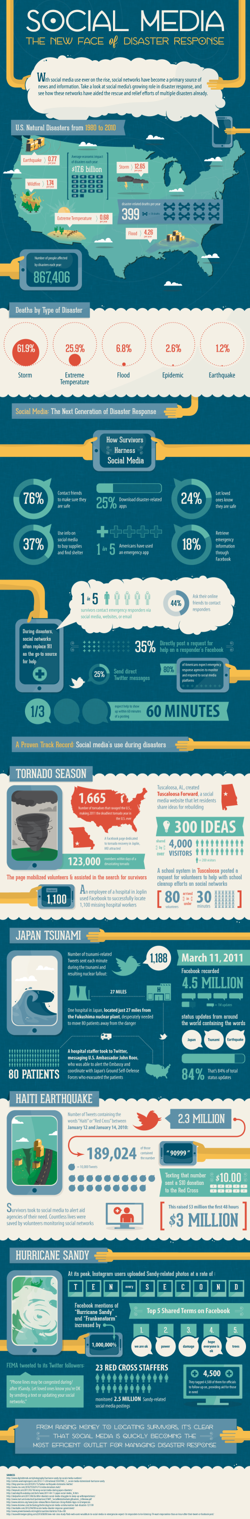 Infographic depicting how social media are used during/after disasters