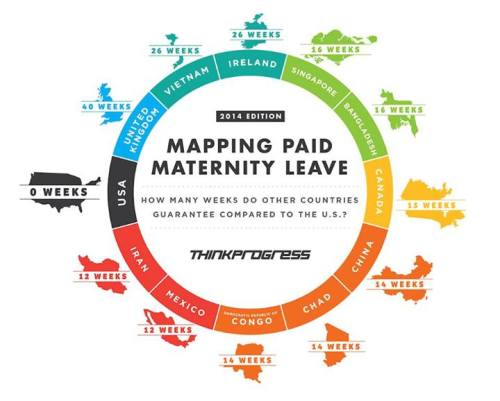 Diagram of maternity leave in different countries